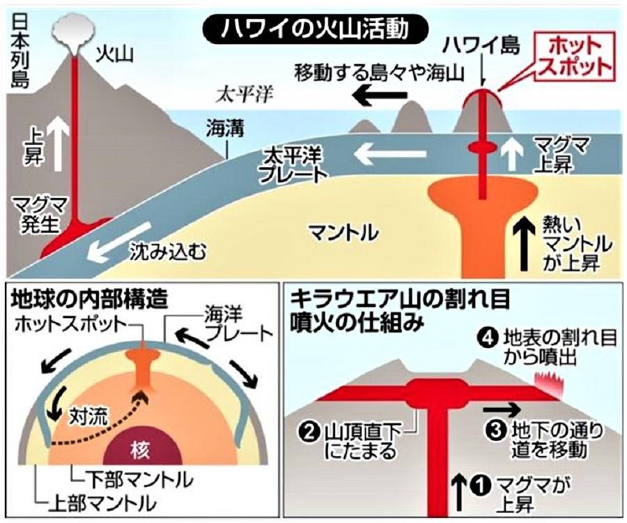 の 変化 土地 火山 活動 による